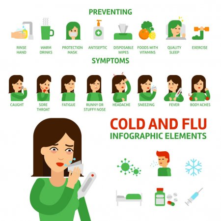 depositphotos_146532249-stock-illustration-flu-and-common-cold-infographic